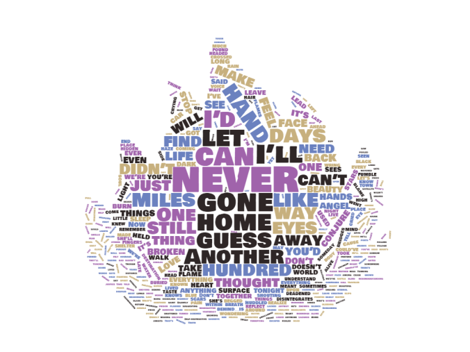 Surrender wordcloud